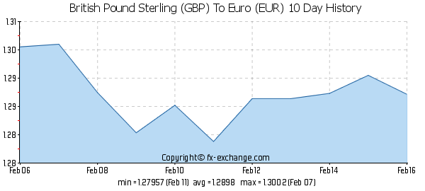 GBP-EUR-10-day-exchange-rates-history-graph